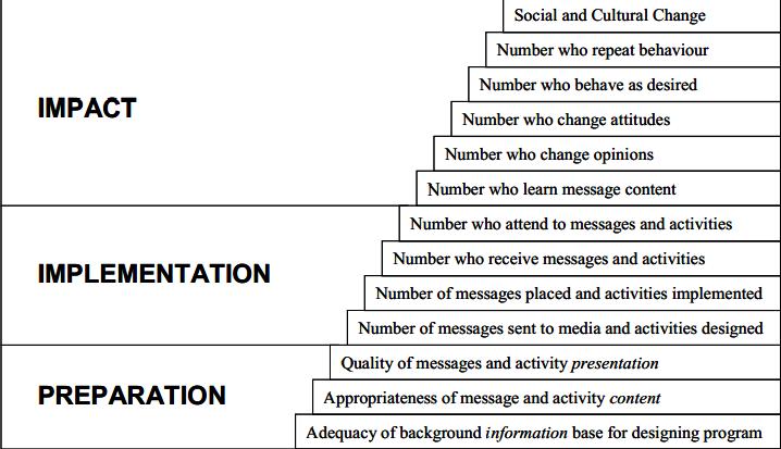 Slika 1. - PII model evaluacije