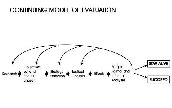 Slika 3. - Model kontinuirane evaluacije