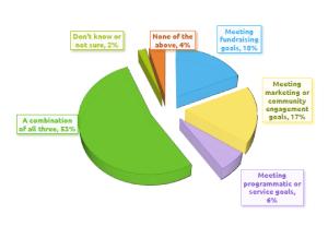 ciljevi shodno radnom mestu u organizaciji