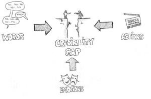credibility-gap